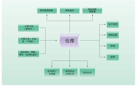 多仓库库存结构合理性分析