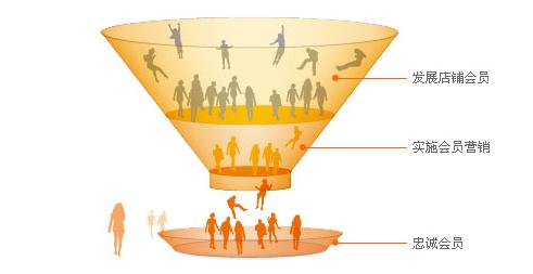 大数据时代,会员营销怎么做?