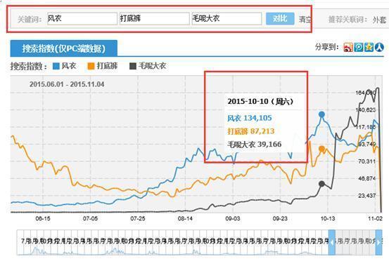 如何利用淘宝指数发现淘宝蓝海市场?