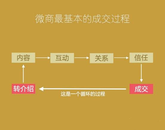 微信朋友圈营销的规模化之路