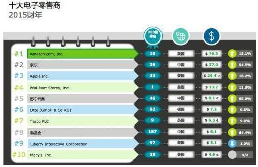 2017全球电商10强:京东、唯品会均入榜!