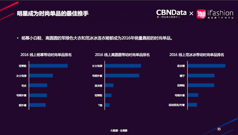 报告:杨幂成爆款女王 明星带动更多追随式购买