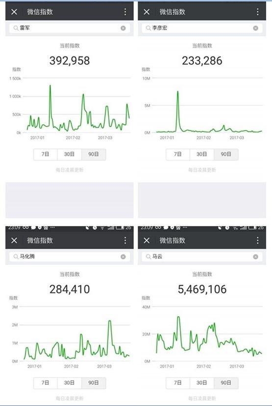微信新功能微信指数上线:马化腾热度不敌马云