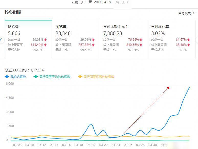 新品上新访客暴涨6000,销量翻20倍如何做到?
