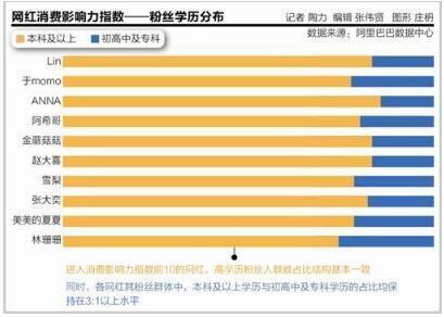 早报:九成网红已签约机构 圆通速递澄清媒体报道