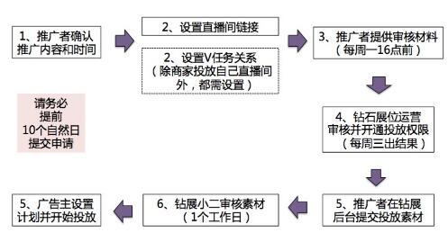 商家和主播如何申请钻展投放直播间权限?