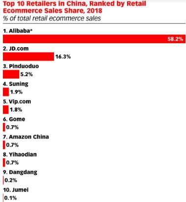 早报:中国电商市场阿里占58.2% 翟父女遭苏家追打