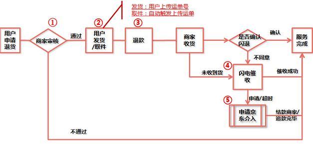 京东如何避免换货引起闪电退款?