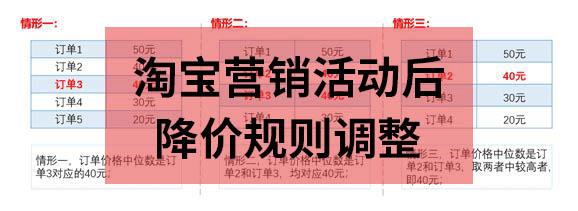 淘宝营销活动后降价规矩调剂,11月13日失效!