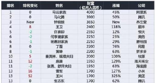 2020胡润百富榜:马云4000亿身价蝉联首富 马化腾第二