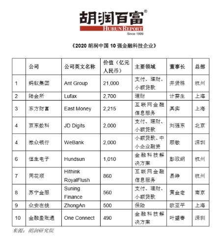 2020胡润中国10强金融科技企业榜:蚂蚁首位 陆金所排第二(全榜单)