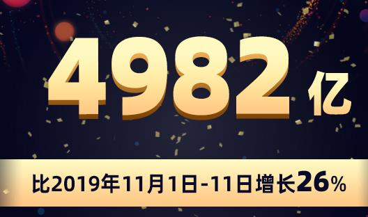 早报:阿里双11总交易额达4982亿元 双11当天处理6.75亿快件