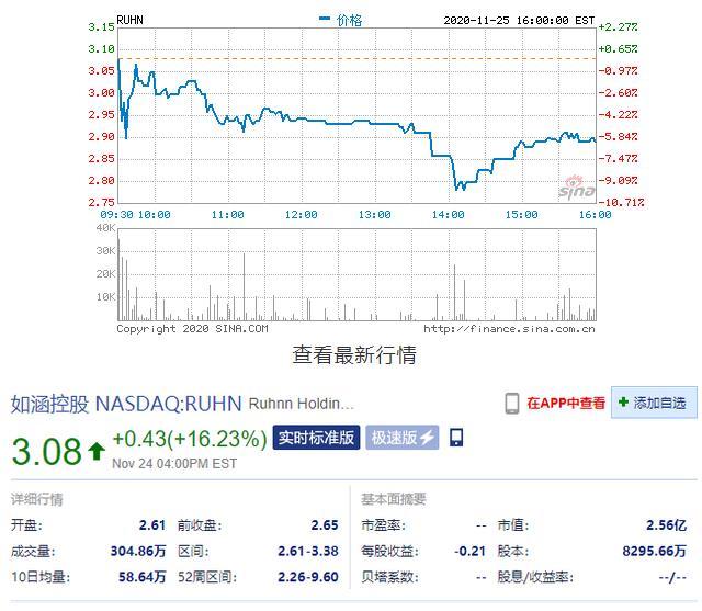 早報:騰訊持拼多多22.4%的A類普通股 如涵控股收到非約束性私有化要約