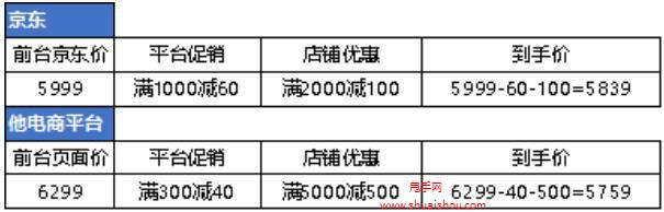 """京東雙12增""""全網最低價""""門檻,案例解析"""