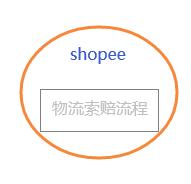 shopee虾皮包裹丢失/破损,申请物流索赔流程