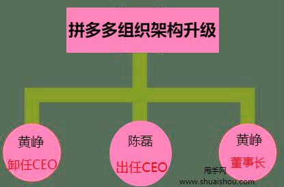 拼多多组织架构调整:黄峥卸任CEO 持股比例降至29.4%