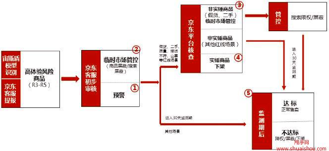 """京喜新增""""宙斯盾商品体验风险指数"""""""