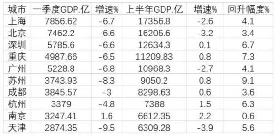 上半年城市GDP排名出炉 重庆超越广州晋升第四