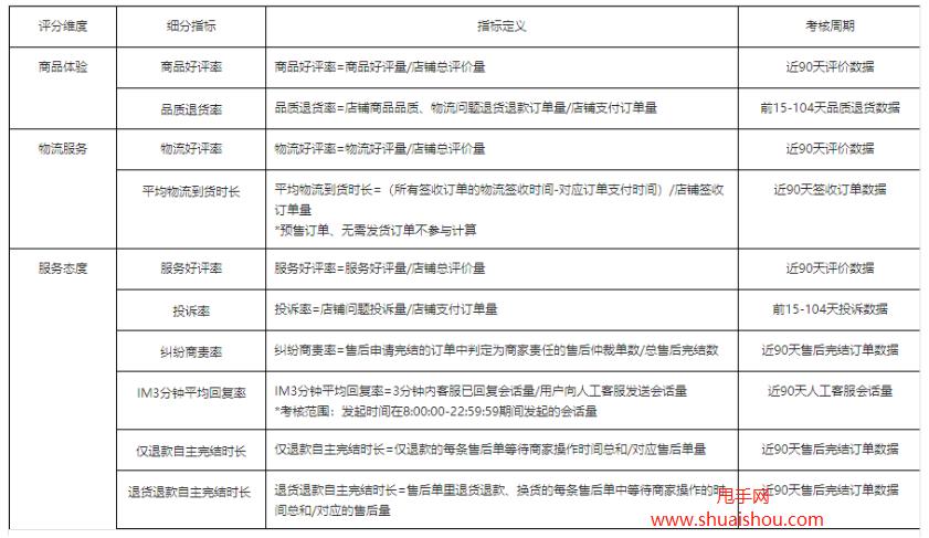 抖音小店商家体验分构成指标及应用场景修订