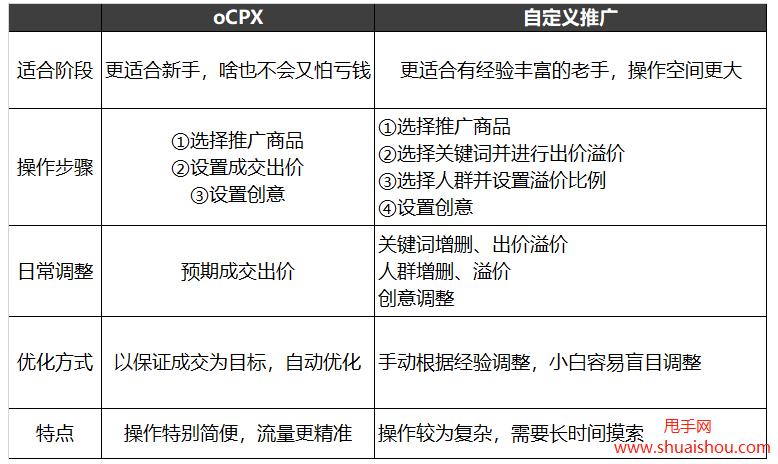 拼多多推广搜索oCPX使用建议,收藏好!