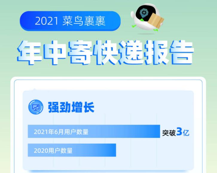 菜鸟裹裹发布年中寄件报告:用户量突破3亿,95后用户超3成