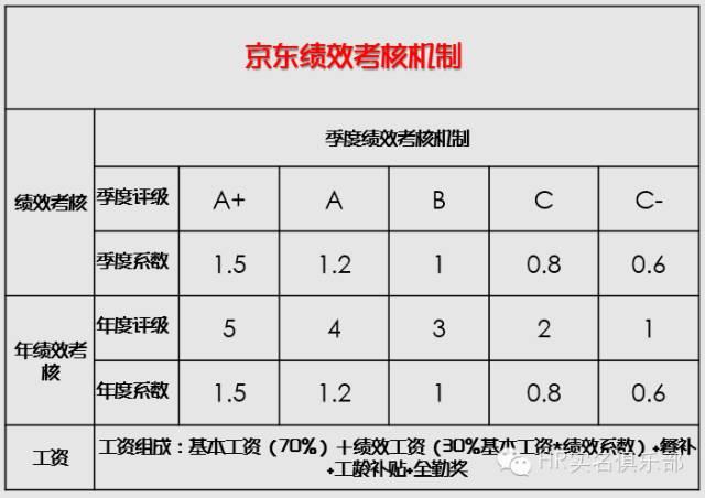 解读京东业务组织结构图
