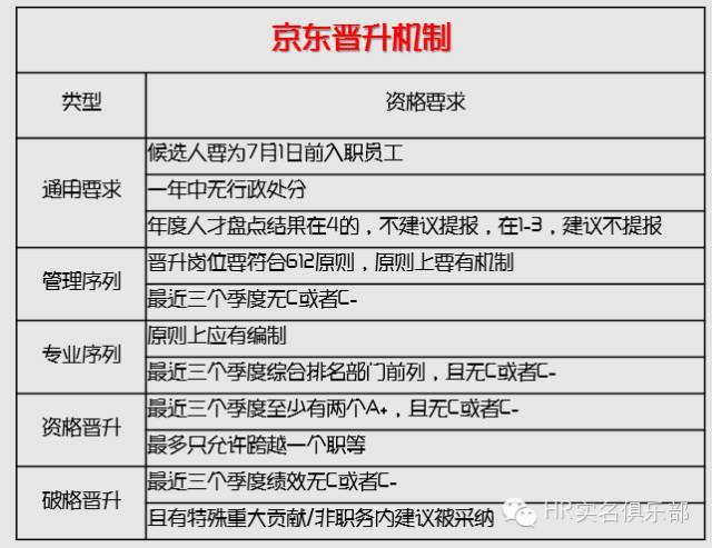 【京东核心业务】 1.京东商城:京东之核心板块,下设四个事业部:3C事业部、家电事业部,消费品事业部,家居事业部。 2.京东金融:2013年成立,2016年1月完成A轮融资,融资10亿美金,总估值超460亿人民币,估计3年内独立上市。 3.海外事业部:2014年4月成立,2015年6月海外平台上线,将开始大规模做全球出口业务——全球售,2015年京东印度公司设立。 4.