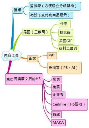 网店框架结构图