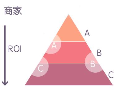 商家圈定的目标人群流量如下图: 1,人群有遗漏:在圈定精准流量a的