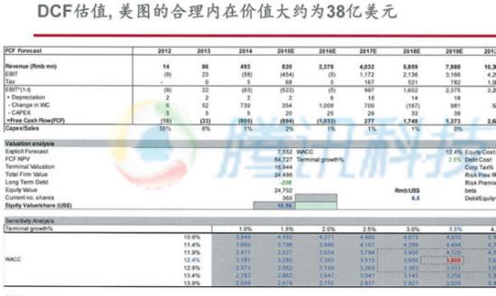 美图股权结构曝光:蔡文胜持股超35%