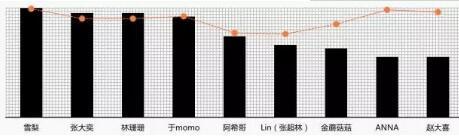 阿里首个《网红互联网消费影响力指数》发布