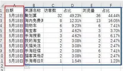 淘宝数据分析
