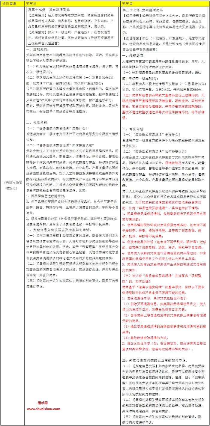 天猫关于发布混淆商品规则调整的公示通知