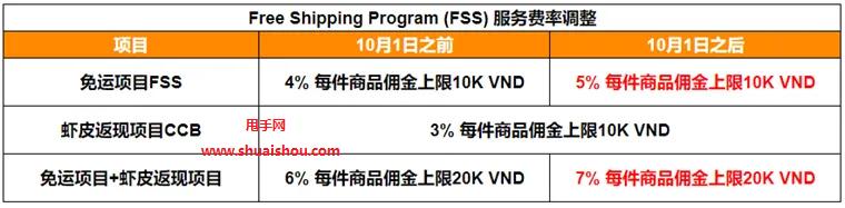 2021年10月调整越南站点FSS费用