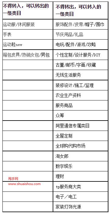 淘宝11.11招商规则