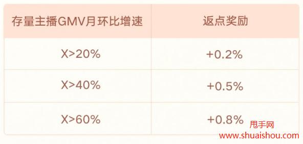快手年货节团长&机构招商政策