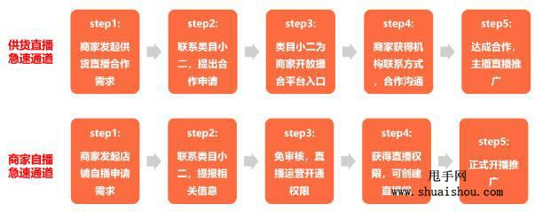 京喜直播报名流程