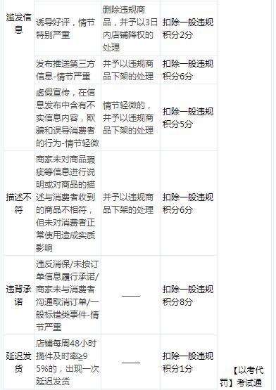 【京东代运营】京东上线以考代罚,考试能抵消哪些违规扣分?