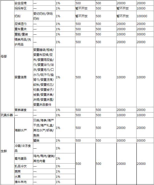 2019京东拼购资费表